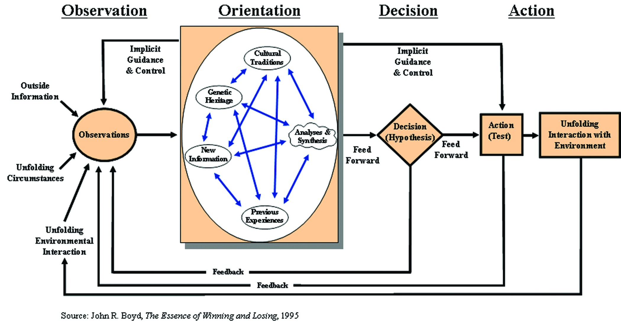 essay on decision loops part 3  this quote highlights the basic contribution that boyd provided he developed a model that can be extrapolated into a process for decision making